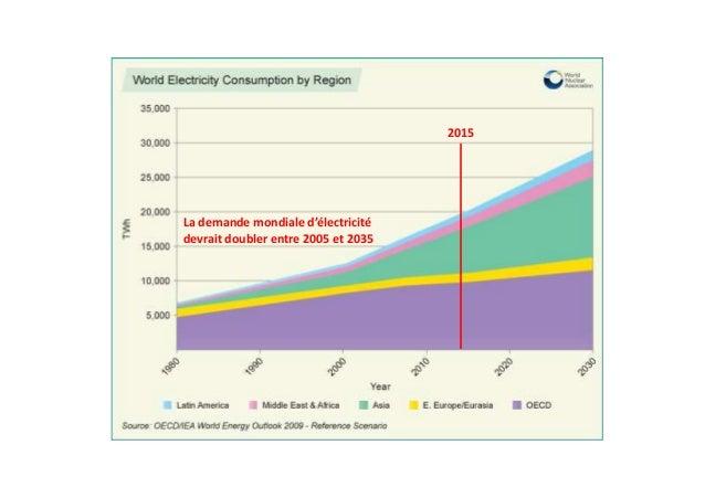 La demande mondiale d'électricité devrait doubler entre 2005 et 2035 2015