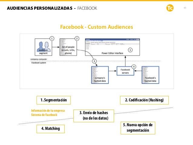 65AUDIENCIAS PERSONALIZADAS - FACEBOOK Facebook - Custom Audiences Información de tu empresa Sistema de Facebook 1. Segmen...