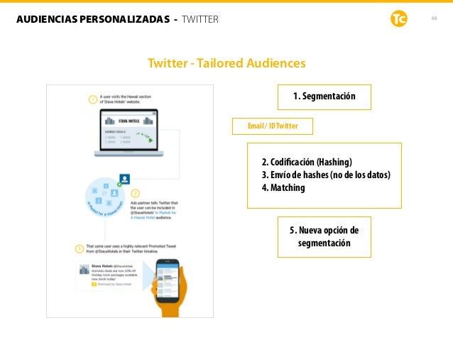 66AUDIENCIAS PERSONALIZADAS - TWITTER Twitter - Tailored Audiences 1. Segmentación 2. Codificación (Hashing) 3. Envío de ha...