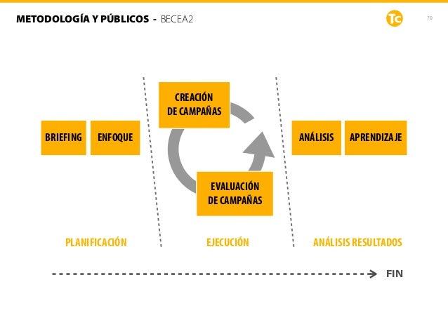 70METODOLOGÍA Y PÚBLICOS - BECEA2 APRENDIZAJEBRIEFING ENFOQUE ANÁLISIS CREACIÓN DE CAMPAÑAS FIN EVALUACIÓN DE CAMPAÑAS P...