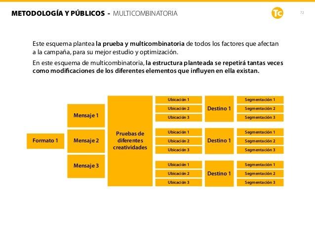 72METODOLOGÍA Y PÚBLICOS - MULTICOMBINATORIA Este esquema plantea la prueba y multicombinatoria de todos los factores que ...