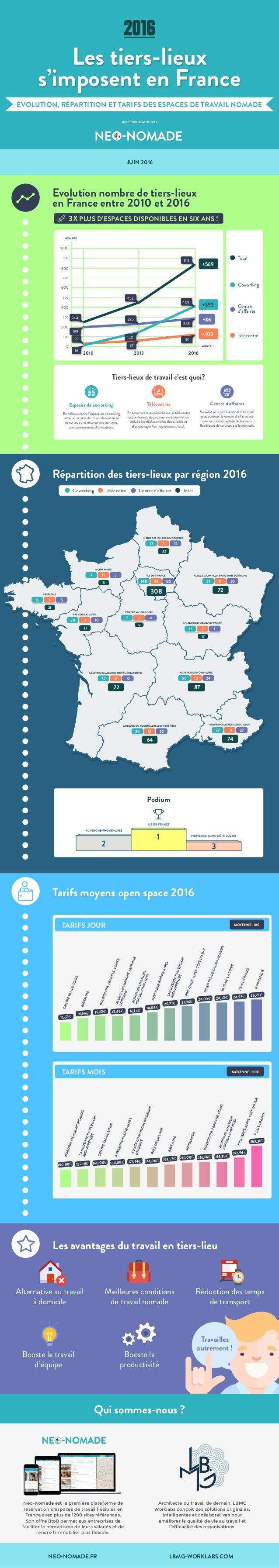 Evolution nombre de tiers-lieux en France entre 2010 et 2016 Répartition des tiers-lieux par région 2016 JUIN 2016 UNE ÉTU...
