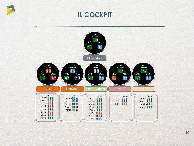 11 LE APPLICAZIONI DEL CPS Cambiamenti organizzativi Mobilità Valutazione delle prestazioni Analisi del potenziale Percors...