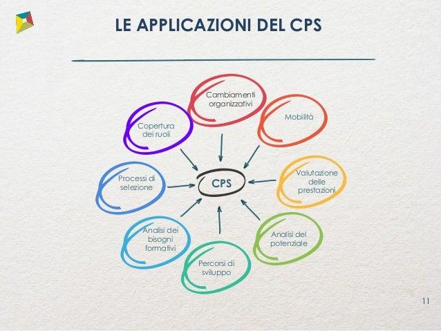 12 LE APPLICAZIONI DEL CPS L'Implementazione del CPS prevede una attività di bilancio delle competenze che misura i bisogn...