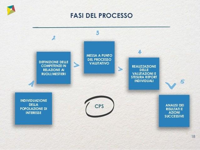 Dal Bilancio al Cruscotto delle competenze: IL CPS Il Competence Positioning System per individuare, valutare e sviluppare...