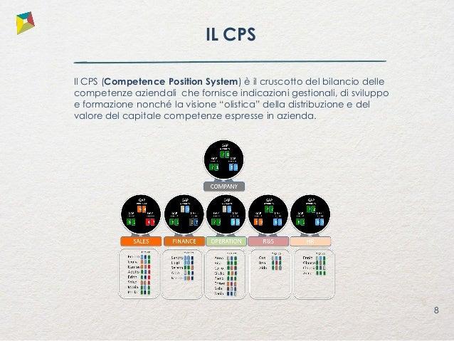 9 GAP COMPLESSIVO GAP CAPACIT À GAP CONOSCE NZA 7 8 7 1 8 5 COMPANY ASSESSMENT AUTO VALUTAZIONE VALUTAZIONE PERFORMANCE CL...