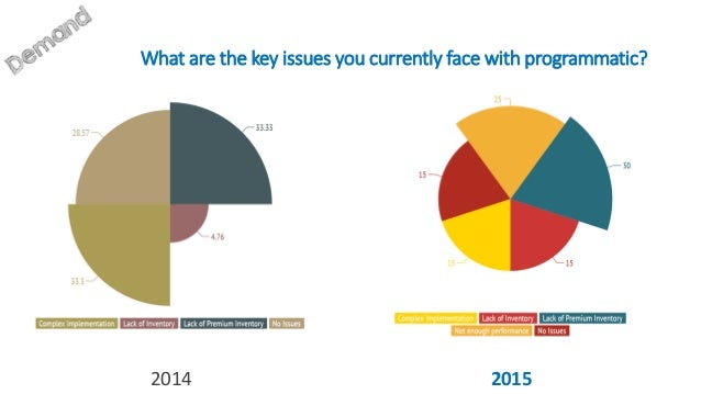 What are the key issues you currently face with programmatic? 2014 2015