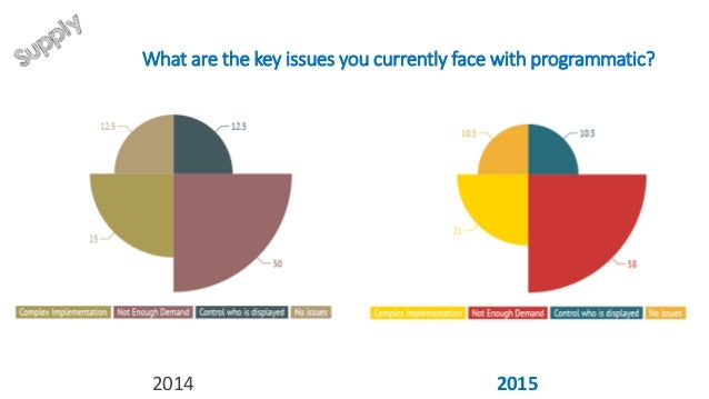 Where do you plan to focus your programmatic buying efforts in 2015?