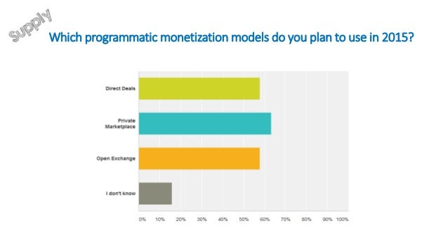 Conclusions ›The market is maturing ›This doesn't mean that there are no issues. The automated part of programmatic is bei...