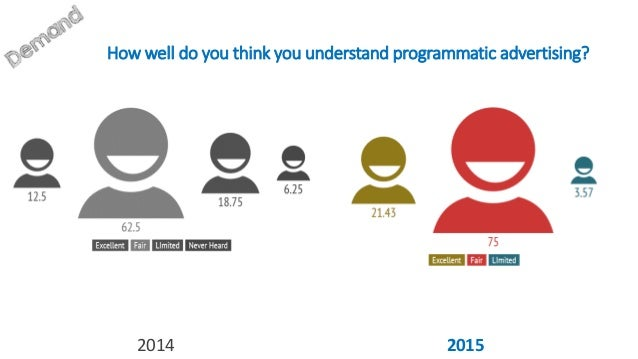 How well do you think you understand programmatic advertising? 2014 2015