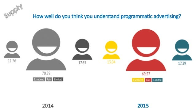 Do you use Programmatic to buy inventory? 2014 2015