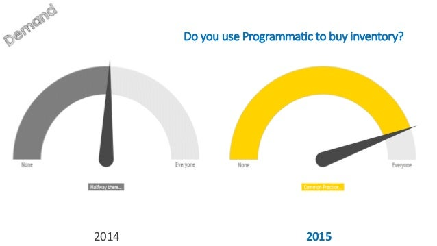 Do you use programmatic to sell inventory? 2014 2015