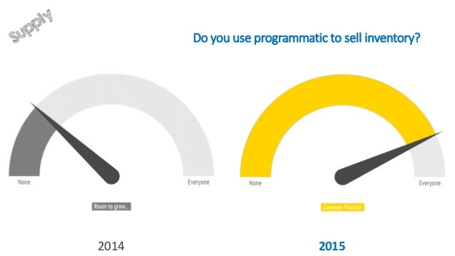 You use programmatic for… 38% 10% 52% 22% 30% 48% 2014 2015