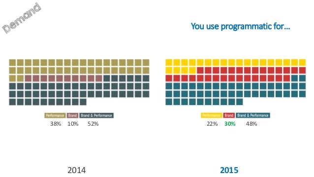 How do you currently expose your inventory through programmatic? 2014 2015 50% 12.5% 37.5% 26% 26% 48%