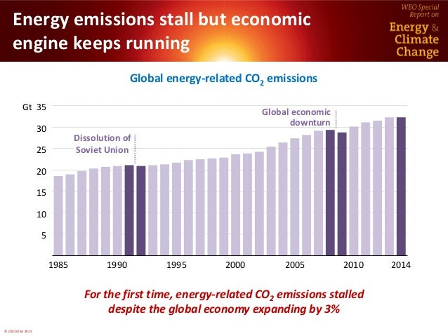World Energy Outlook Special Report on  Energy and Climate Change  Slide 3