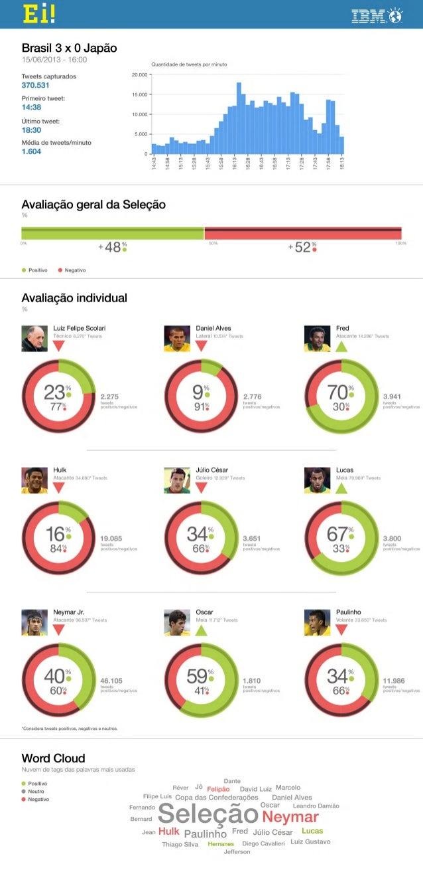 Resultados da Análise de Sentimentos jogo Brasil x Japão em 15 de junho de 2013