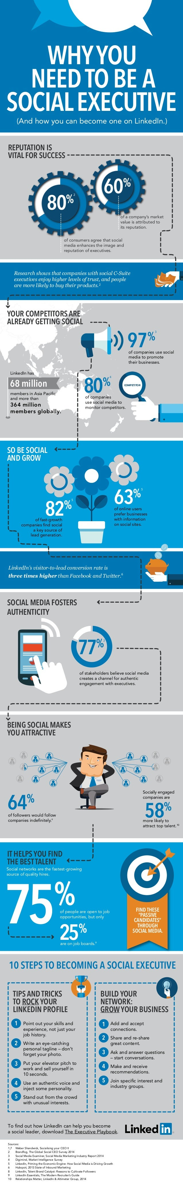 of followers would follow companies indefinitely.8 more likely to attract top talent.10 Socially engaged companies are of f...