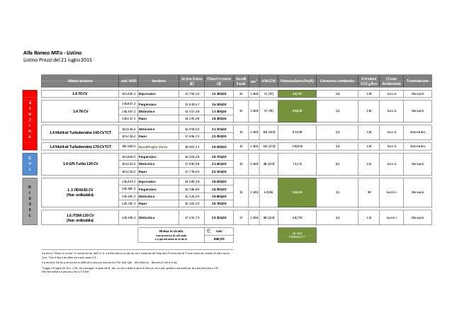 Il listino prezzi dell'Alfa Romeo MiTo 2015