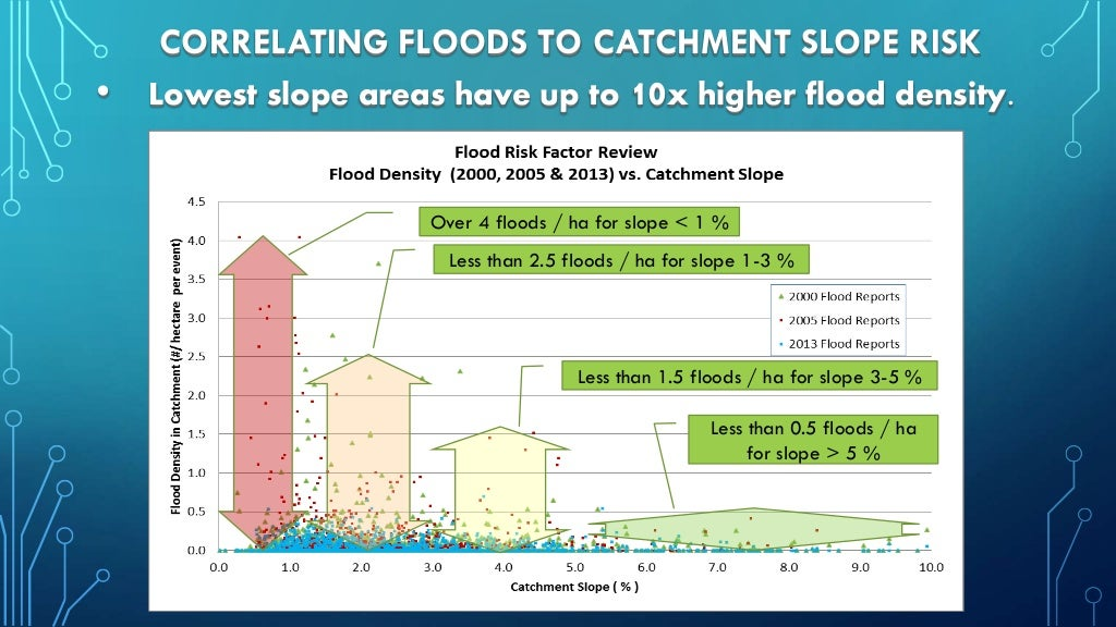 CORRELATING FLOODS TO CATCHMENT SLOPE RISK • Lowest slope areas have up to 10x higher flood density. Over 4 floods / ha fo...