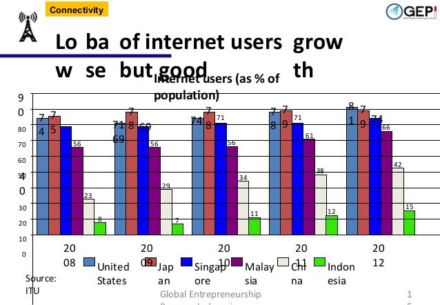 Connectivity  Lo ba of internet users grow w se butInternet users (as % of th good population)  9 0 80  7 7 4 5  70  7 74 ...