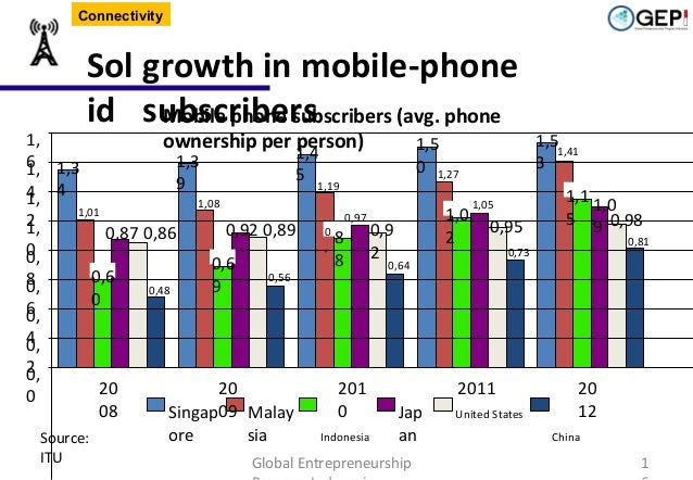 Connectivity  1, 6 1,3 1, 4 4 1, 2 1, 0 0,  Sol growth in mobile-phone id subscribers Mobile phone subscribers (avg. phone...