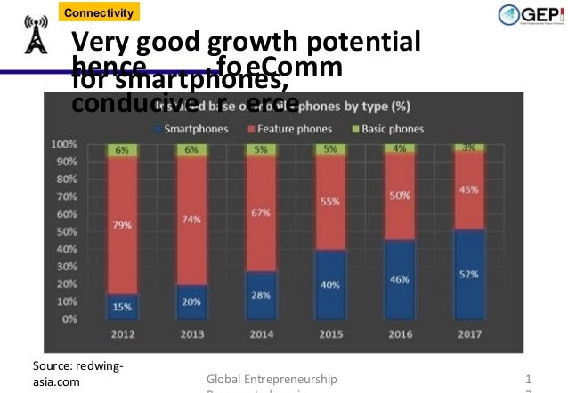 Connectivity  Very good growth potential hence fo eComm for smartphones, conducive r erce  Source: redwingasia.com  Global...