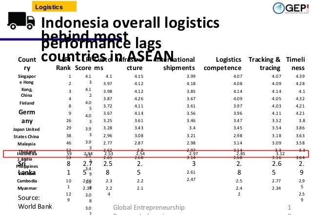 Logistics  Count ry  Indonesia overall logistics behind most lags performance countries in ASEAN LPI LPI Custo Infrastru I...