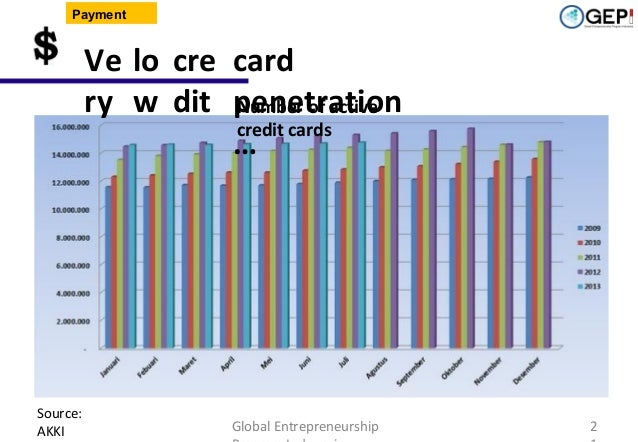 Payment  Ve lo cre card ry w dit penetration Number of active credit cards …  Source: AKKI  Global Entrepreneurship  2