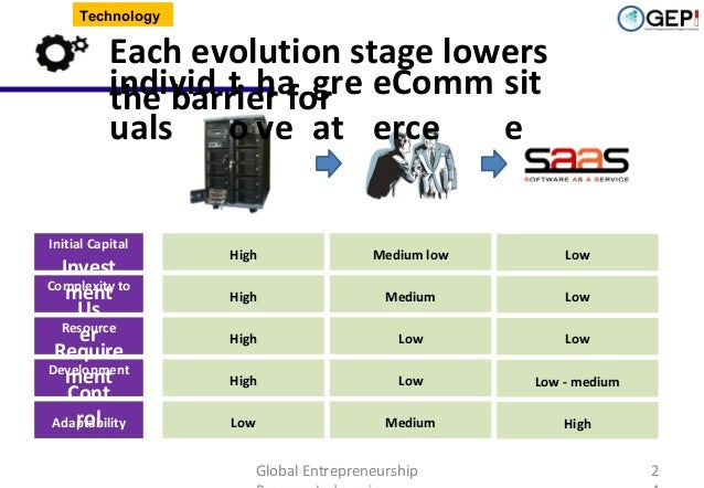 Technology  Each evolution stage lowers individ t ha gre eComm sit the barrier for uals o ve at erce e Initial Capital  In...