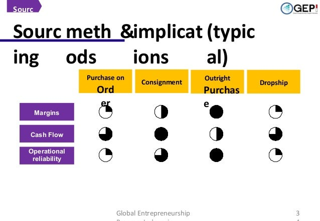 Sourc ing  Sourc meth &implicat (typic ing ods ions al) Purchase on  Margins  Ord er  Consignment  Outright  Purchas e  Dr...