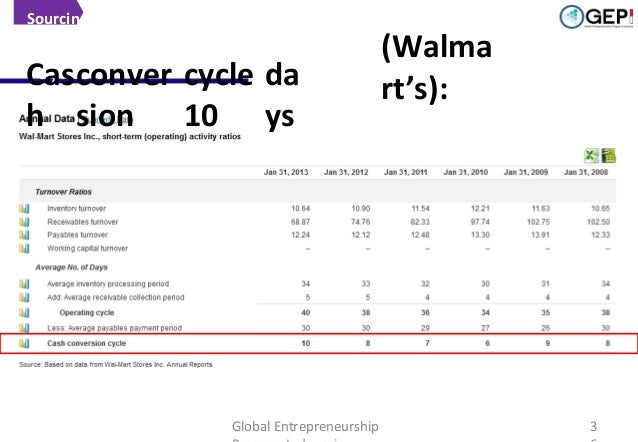 Sourcing  The importance of Terms of Payment Cas conver cycle da  h sion  10  ys  Global Entrepreneurship  (Walma rt's):  ...