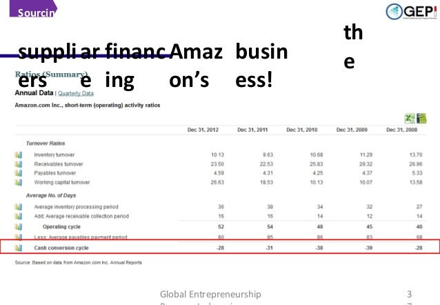 Sourcing  The importance of Terms of Payment (Amazon's): financ Amaz busin suppli ar  ers  e ing  on's  ess!  Global Entre...