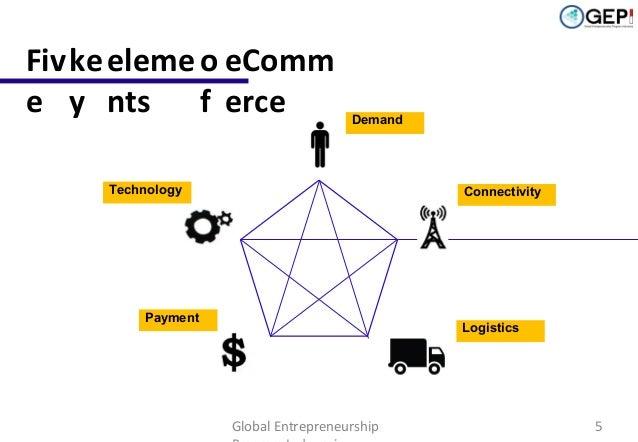 Fiv ke eleme o eComm e y nts f erce  Demand  Technology  Connectivity  Payment  Logistics  Global Entrepreneurship  5