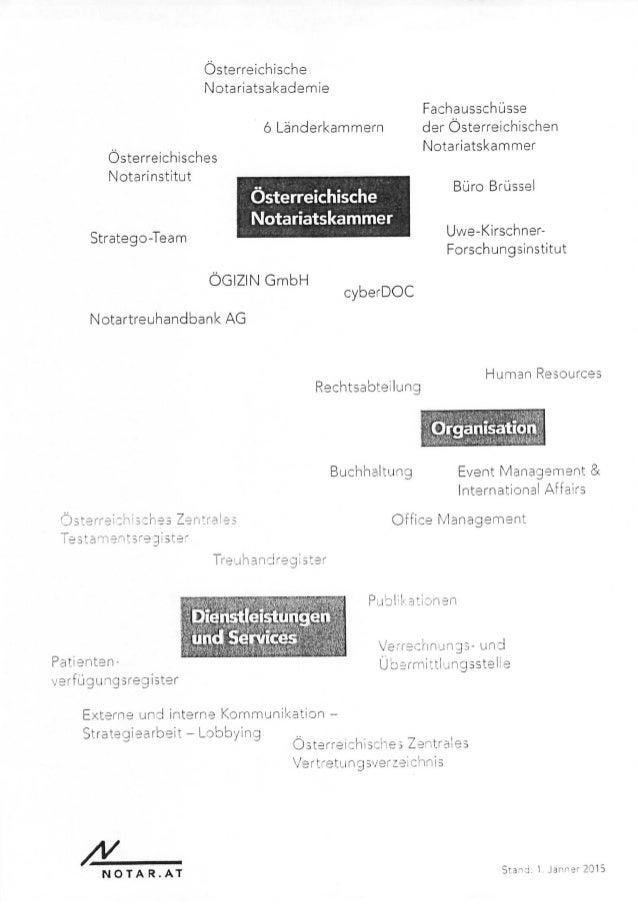 Österreichische Notariatsakademie Österreichisches Notarinstitut 6 Länderkammern Österreichische Notariatskammer Stratego-...