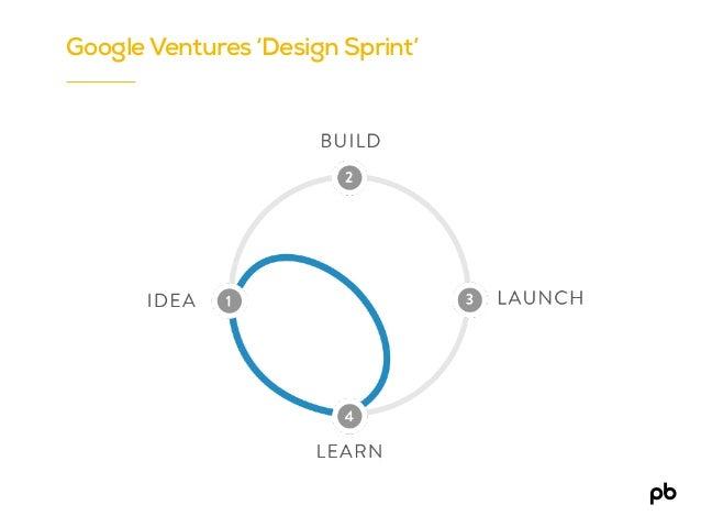 Test Google Ventures 'Design Sprint'