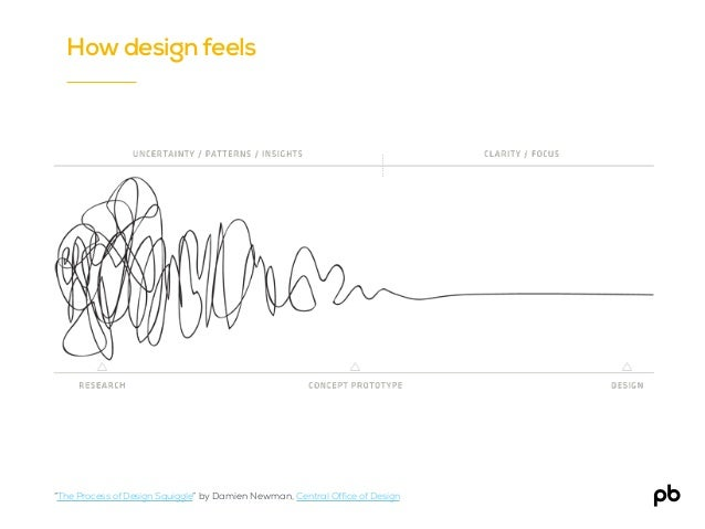 """Test How design feels """"The Process of Design Squiggle"""" by Damien Newman, Central Office of Design"""