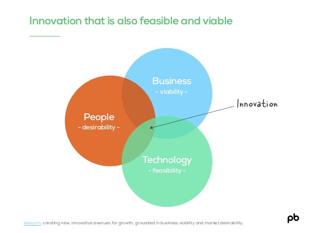 People - desirability - Test Innovation that is also feasible and viable Business - viability - Technology - feasibility -...