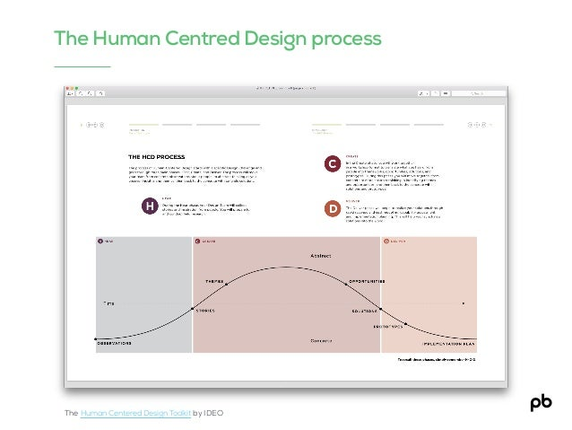 The Human Centred Design process The Human Centered Design Toolkit by IDEO
