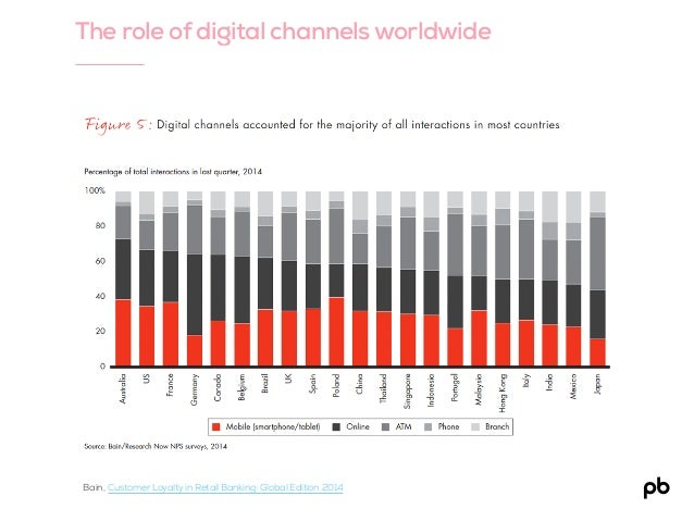 The role of digital channels worldwide Bain, Customer Loyalty in Retail Banking: Global Edition 2014