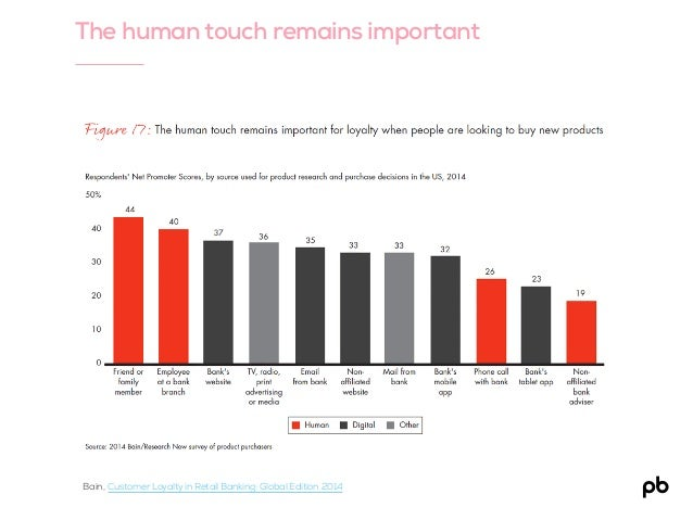 The human touch remains important Bain, Customer Loyalty in Retail Banking: Global Edition 2014