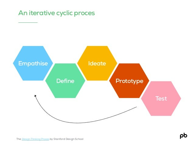 Empathise Define Ideate Prototype Test An iterative cyclic proces The Design Thinking Proces by Stanford Design School