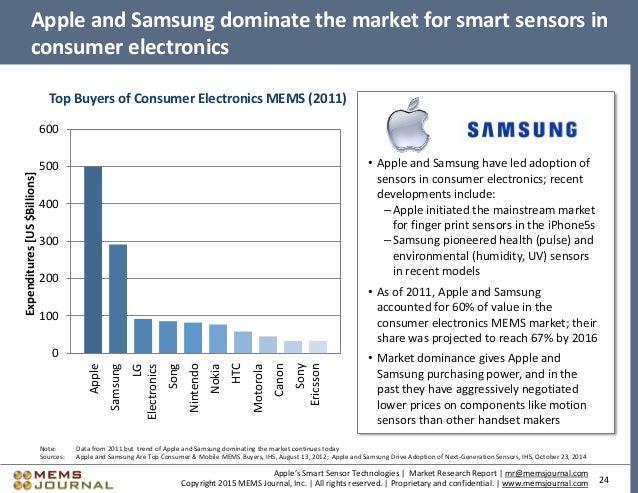 Samsung marketing research