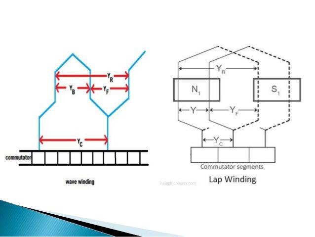 Design of armature for dc motor