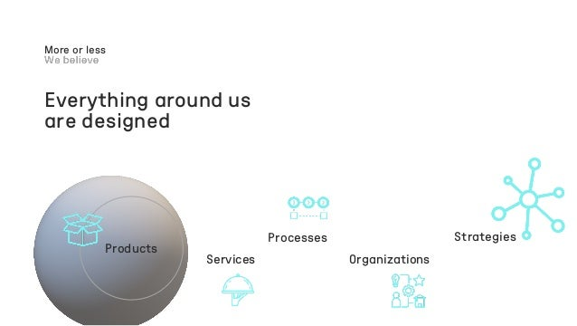 Everything around us are designed More or less Products Services Processes Organizations Strategies