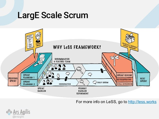 SGSHA 2015: Rise and Downfall of a Large Scale Scrum ...