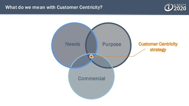 What do we mean with Customer Centricity? Customer Centricity strategy
