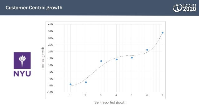 Customer-Centric growth 1 2 3 4 5 6 7 Self-reported growth Actualgrowth