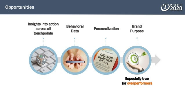 Opportunities Insights into action across all touchpoints Behavioral Data Personalization Brand Purpose Especially true fo...