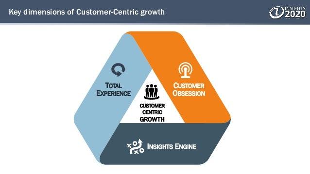 Key dimensions of Customer-Centric growth CUSTOMER CENTRIC GROWTH TOTAL EXPERIENCE CUSTOMER OBSESSION INSIGHTS ENGINE