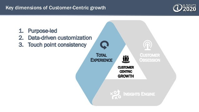 Key dimensions of Customer-Centric growth 1. Purpose-led 2. Data-driven customization 3. Touch point consistency TOTAL EXP...